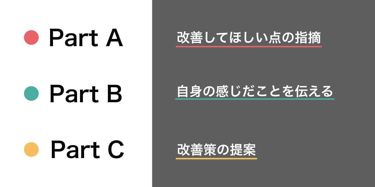 マッキンゼーモデル2.001