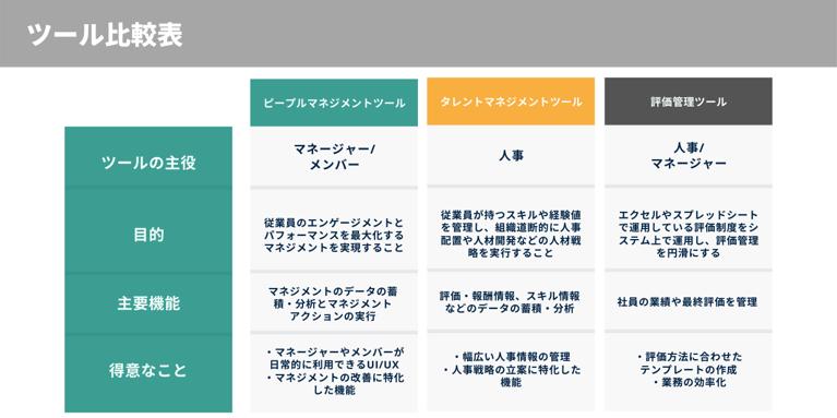 マネジメントツール比較表