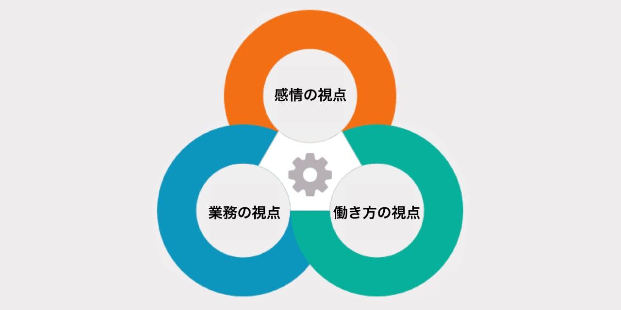three cirlces diagram.001
